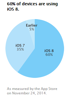 iOS-taux-adoption-versions-nov-2014