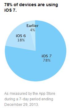 iOS-Apple-taux-adoption-version