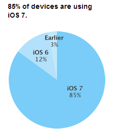 iOS7-taux-adoption-app-store-fin-mars-2014