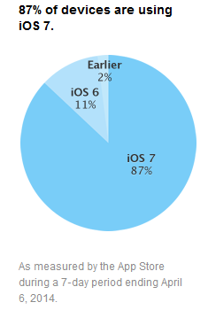 iOS-taux-adoption-avril-2014