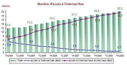 Arcep-t4-2009-nombre-acces-internet-fixe