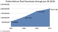 2B-downloads-chart