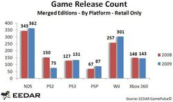 sorties-jeu-video-usa-2008-2009