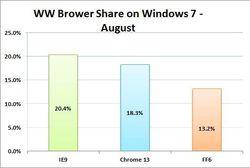IE9-Chrome-Fx-win7