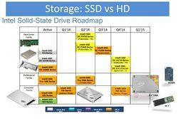 SSD Intel Roadmap