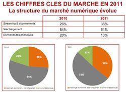 SNEP-marche-numerique-2011