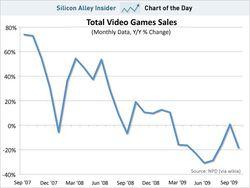vente-jeu-video-2007-2009