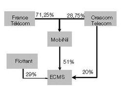 France Telecom MobiNil