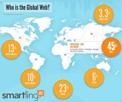 population_mondiale-internet_1