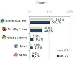 At-internet-france-navigateurs