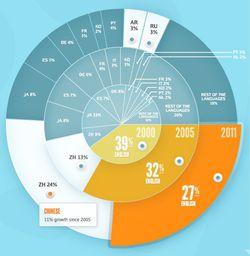 population_mondiale-internet_2