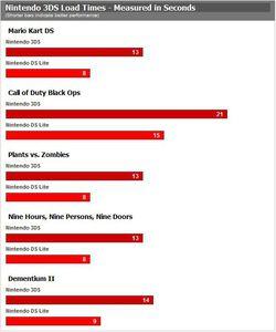Temps de chargement Nintendo 3DS