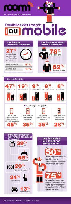 Ifop dépendance téléphone mobile
