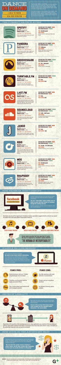 Infographie musique en ligne.