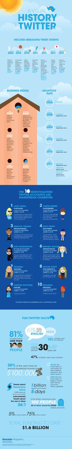 mashable_twitter_infographie