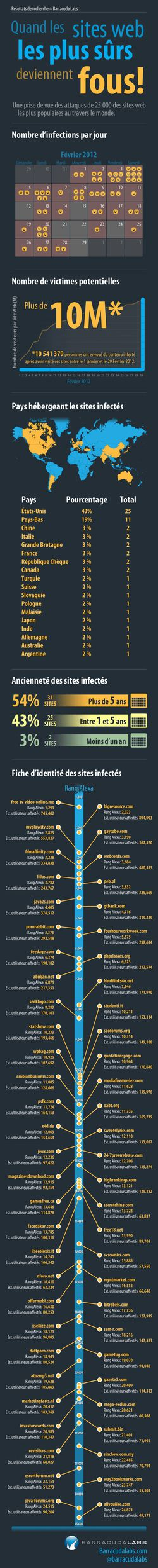 Infographie_Sites_Confiance_Menaces_Barracuda_Labs
