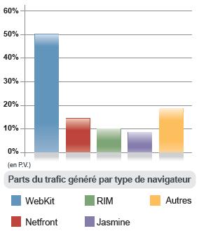 trafic-navigateur-internet-mobile