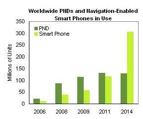 iSuppli smartphone GPS PND