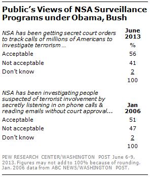 Pew NSA vie privee