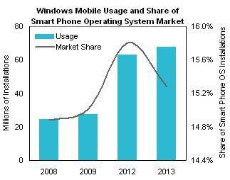 isuppli windows mobile etude