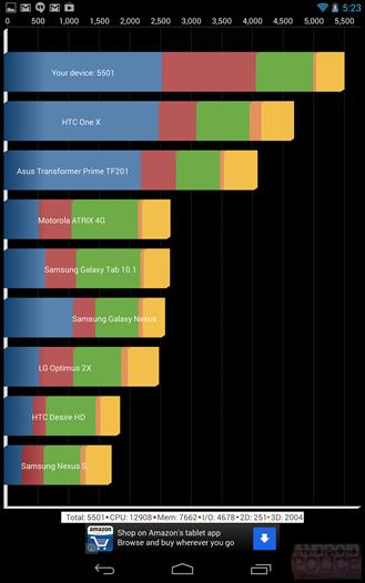 Nexus 7 II Quadrant