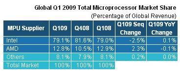 iSuppli marche microprocesseurs Q1 2009