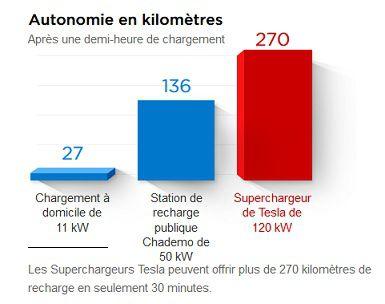 Tesla Superchargeur autonomie