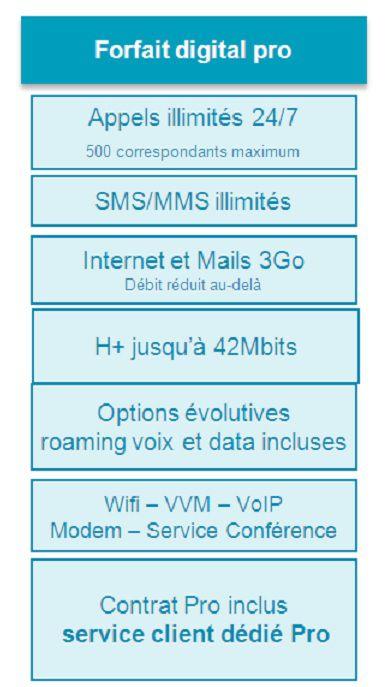 Forfait digital pro Bouygues Telecom entreprise