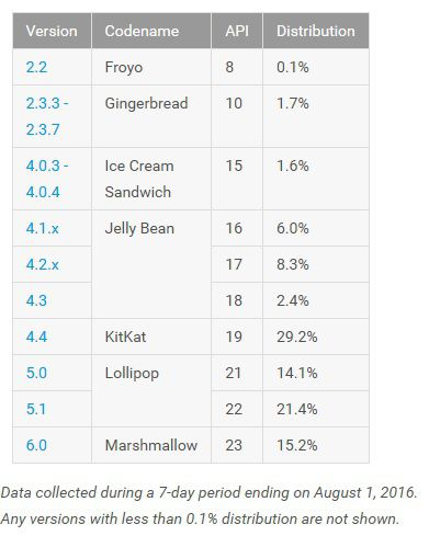 Android repartition versions aout