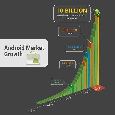 Android Market 10 milliards croissance
