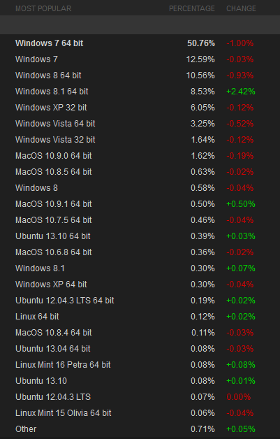 Steam-enquete-materiel-logiciel-decembre-2013