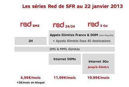 SFR Série RED