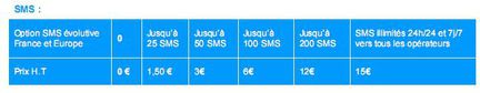 Bouygues SMS option roaming