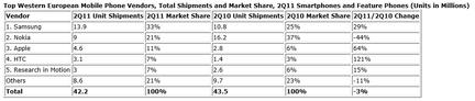 IDC ventes mobiles Europe Q2 2011