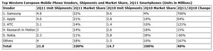 IDC ventes smartphones Europe Q2 2011
