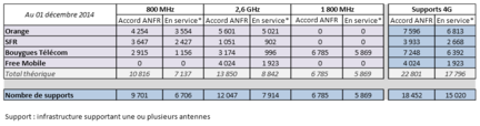 ANFR-4G-dec-2014