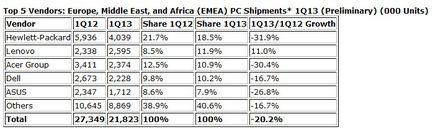 IDC ventes PC EMEA Q1 2013