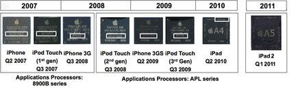Apple processeurs comparaison