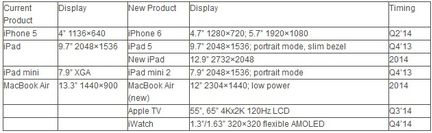 apple produits displaysearch
