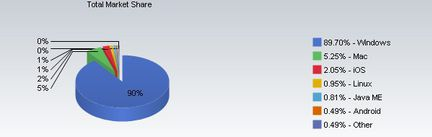 iOS trafic Web