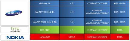 SFR-smartphones-mises-jour