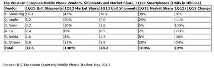 IDC ventes smartphones europe Q1 2013