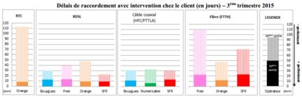 arcep-qualite-service-acces-fixe-t3-2015-2