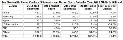 IDC ventes mobiles 2011