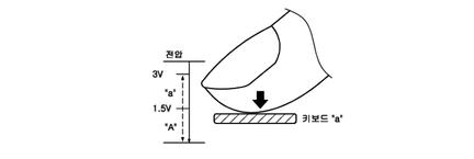 Samsung 3D Touch brevet