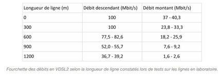 Free-VDSL2-debits-theoriques-fourchette