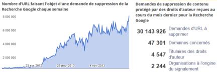 Google-rapport-transparence-atteinte-droits-auteur