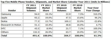 IDC ventes smartphones 2011