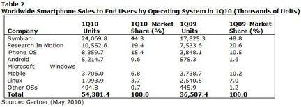 Gartner ventes smartphones Q1 2010