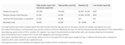 Chrome-bug-securite-recompenses-Google